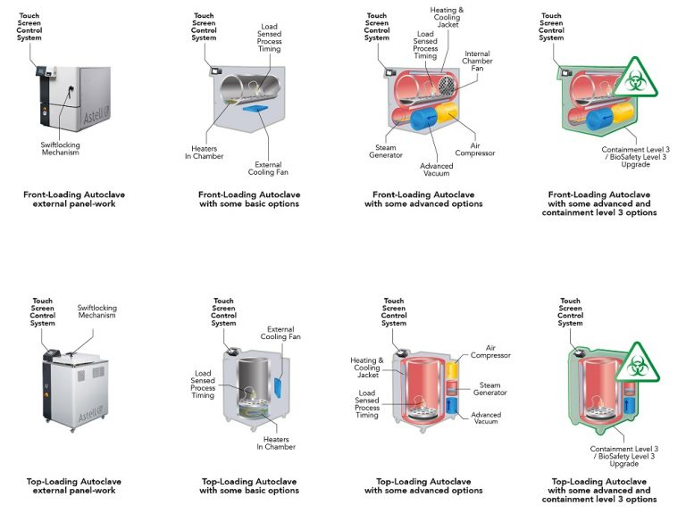 Lab Innovations 2021: Astell explain why each of their autoclaves is unique, but their control-system is always the same.